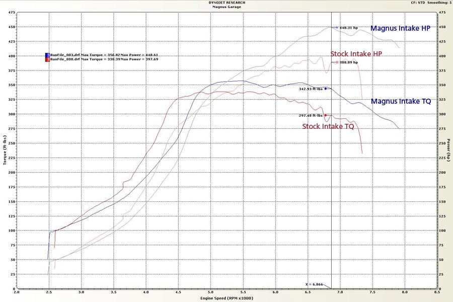 Magnus V5 Cast Aluminum Intake Manifold for Evolution IV to IX ... on 6.4l engine diagram, 5.4l engine diagram, l6 engine diagram, 7.3l engine diagram, 6.0l engine diagram, 2.2l engine diagram, 2.8l engine diagram, v-8 engine diagram, v-6 engine diagram, 4.2l engine diagram, 3.1l engine diagram, diesel engine diagram, 4.0l engine diagram, 2.5l engine diagram, 2.0l engine diagram, 2.3l engine diagram, 4.3l engine diagram, 3.8l engine diagram, 5.3l engine diagram, 3.9l engine diagram,